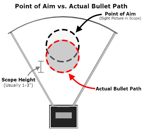 Point of Aim vs Actual Bullet Path