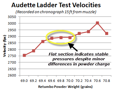 Audette Ladder Test Velocities for 7mm Rem Mag