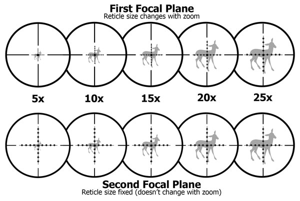 Front Focal Plane vs Second Focal Plane Rifle Scope Reticle