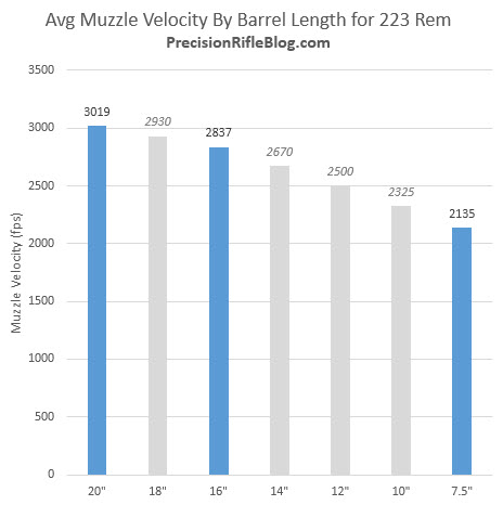 Average Muzzle Velocity Loss By Barrel Length for 223 Remington