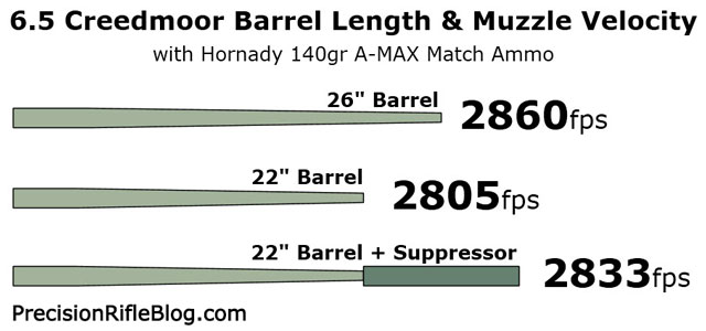 6.5 Creedmoor Barrel Length and Muzzle Velocity Diagram
