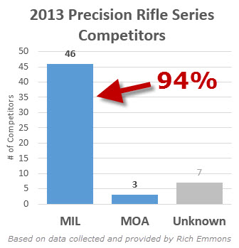 MIL MOA What The Pros Use 2013 Precision Rifle Series