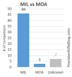 MIL vs MOA Scope Reticle Popularity in 2013 Precision Rifle Series PRS