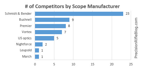 Most Popular Scope Manufacturers  in 2013 Precision Rifle Series PRS