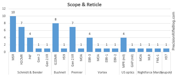 Most Popular Scope Manufacturers & Reticle  in 2013 Precision Rifle Series PRS