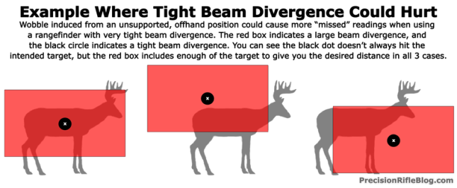 Example-Where-Tight-Beam-Divergence-Could-Hurt