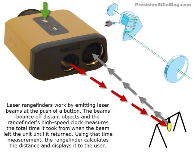 How Do Rangefinders Work?