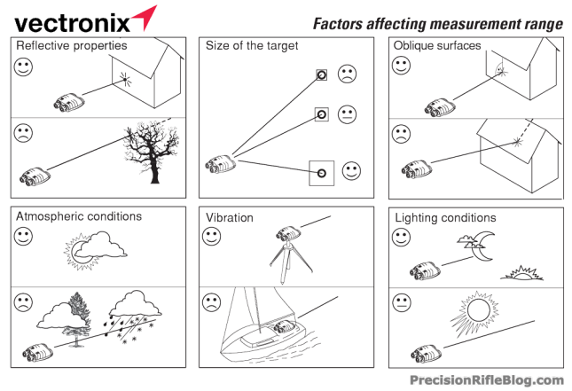 Vectronix - Factors Affecting Measurement Range