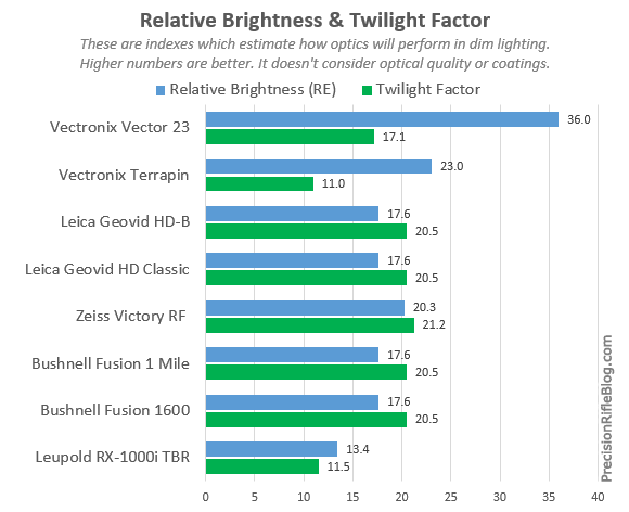 Rangefinder Binoculars Relative Brightness and Twilight Factor