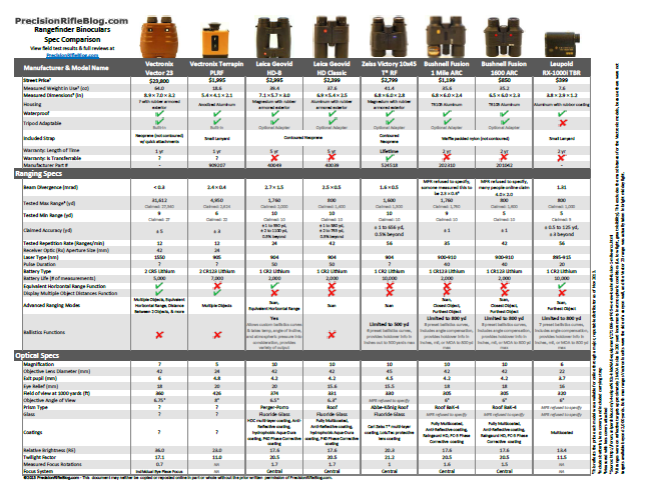 Rangefinder Binoculars Spec Comparison Data Sheet