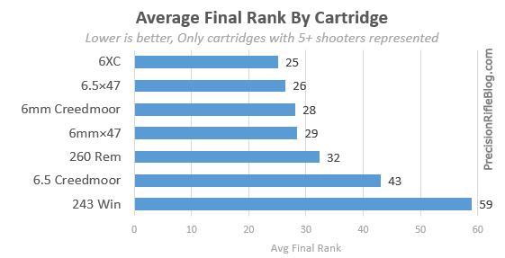 Average Final Rank By Cartridge