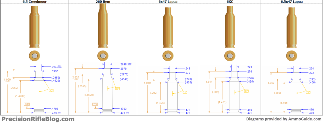 Best Long Range Cartridges with Diagrams