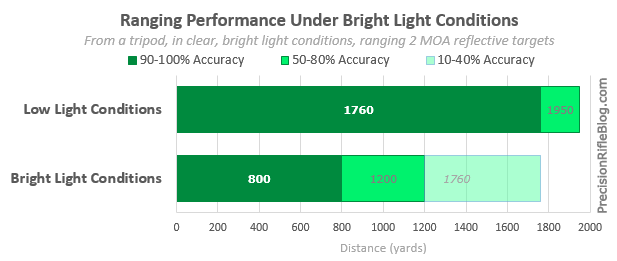 Leica Geovid HD-B Review Supported Ranging Performance
