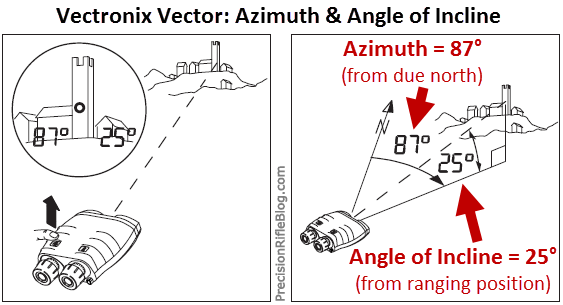 Vectronix Vector Azimuth & Angle of Incline Measurements