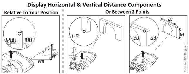 Vectronix Vector Horizontal & Vertical Distance Components