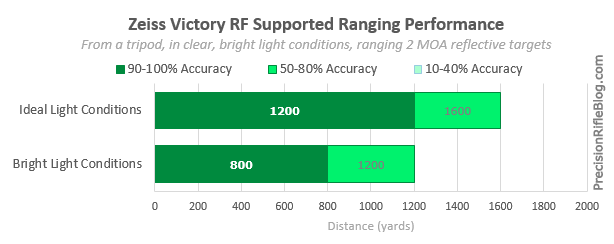 Zeiss Victory RF Max Range