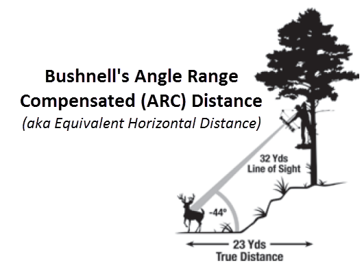 Bushnell ARC Distance