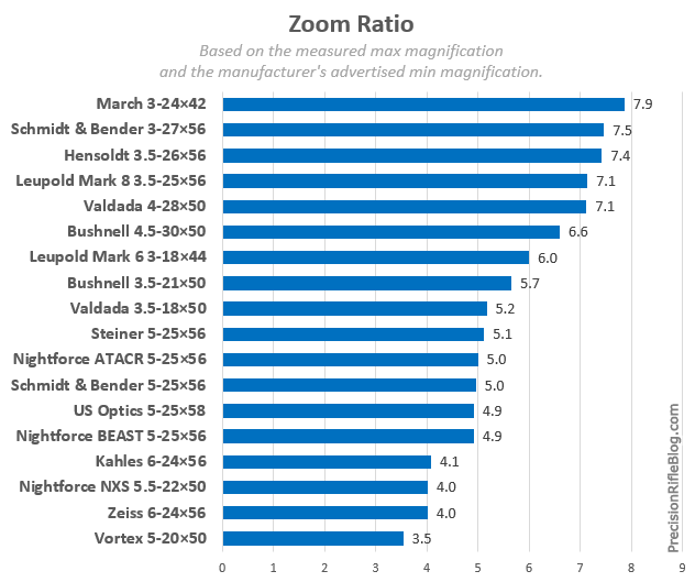 Scope Zoom Ratio