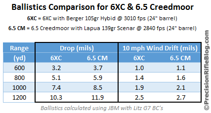 6XC and 6.5 Creedmoor Ballistics