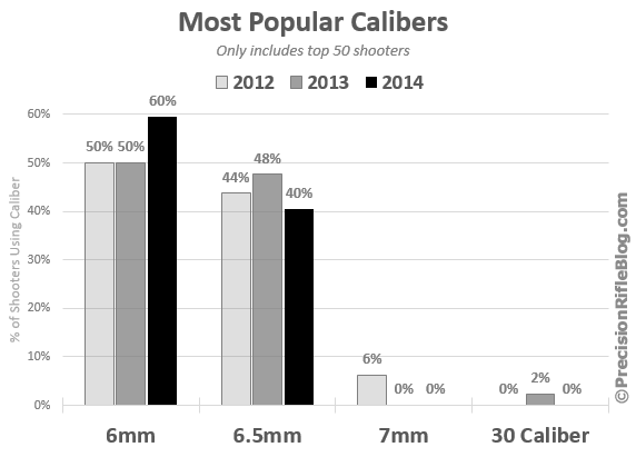 What the pros use... Most-popular-calibers