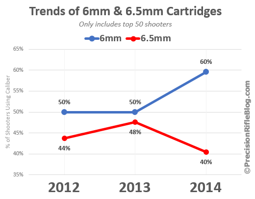 What the pros use... Trends-of-6mm-and-6-5mm-cartridges