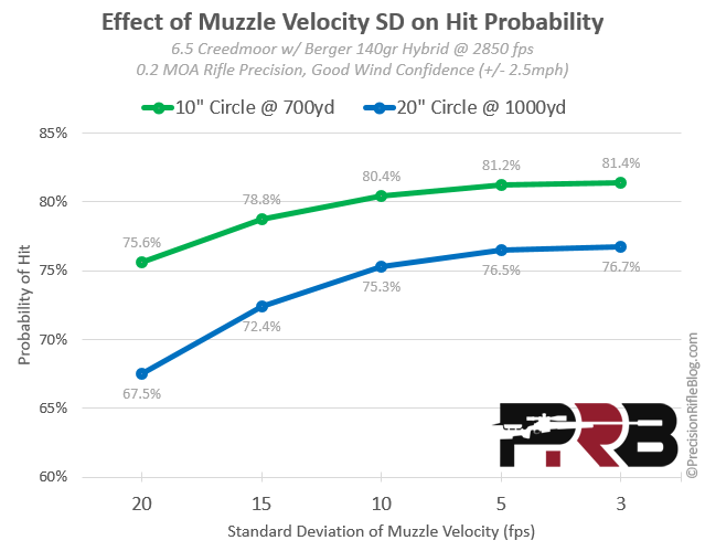 Effect of Muzzle Velocity SD on Hit Probability