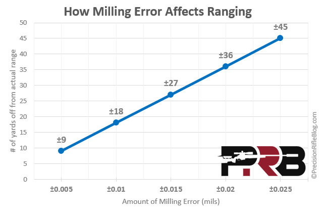 How Milling Error Affects Ranging