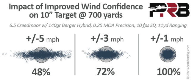 Impact of Improved Wind Call at 700 Yards